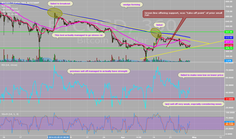 BTCUSD: Bitcoin: Is it time to load the rocket?