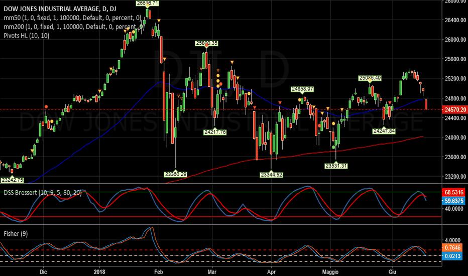 DJI: Dow Jones   -   Brutto grafico