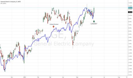 GE: GE leading market higher