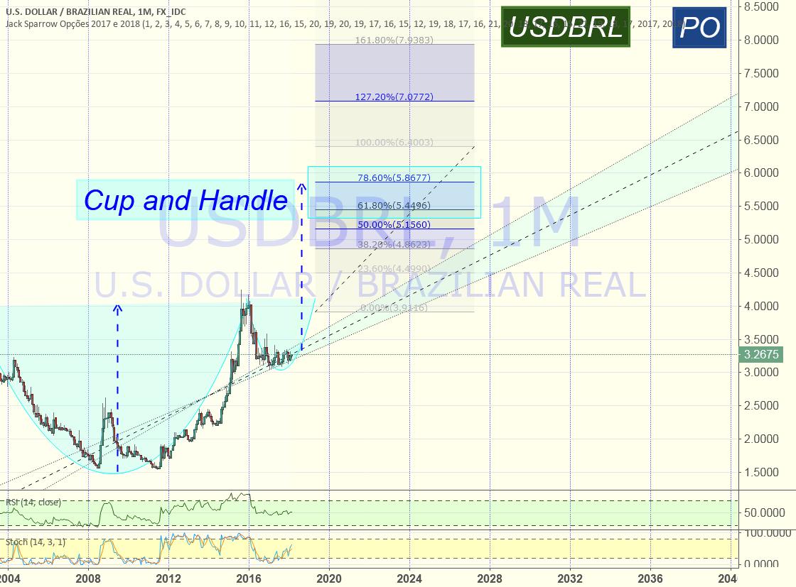 Dólar com padrão de continuação: Cup and Handle