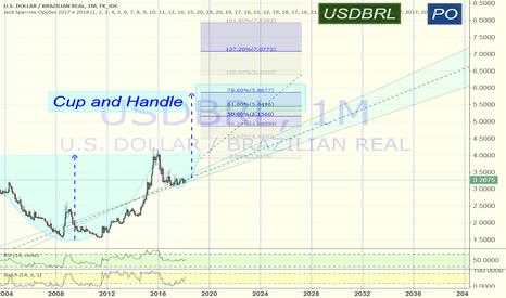 USDBRL: Dólar com padrão de continuação: Cup and Handle