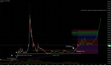 Trader MasterChap — Trading Ideas & Charts — TradingView