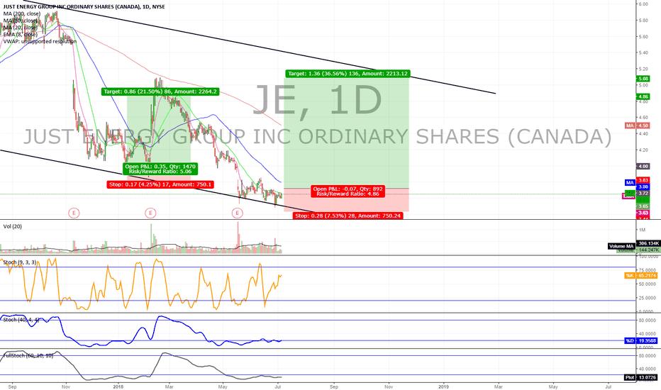 JE:  JE bullish divergence off lower channel trendline