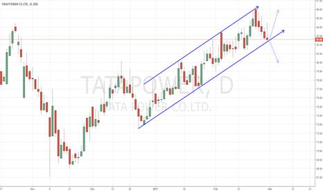 TATAPOWER: Tata Power - Channel Trade Setup