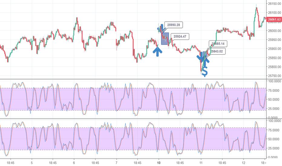 DJI: GAP Dow Jones Index