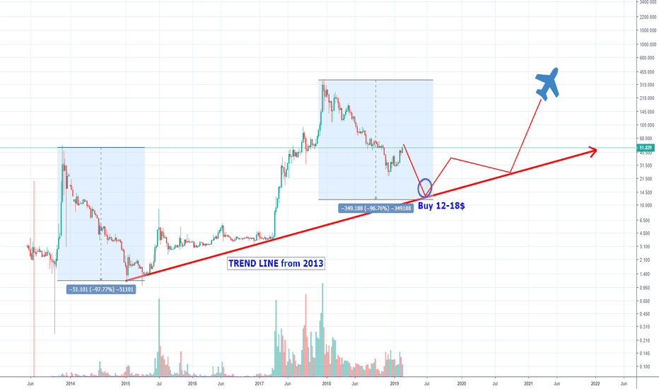 LTCUSD: The trend says to buy when 12$ comes!