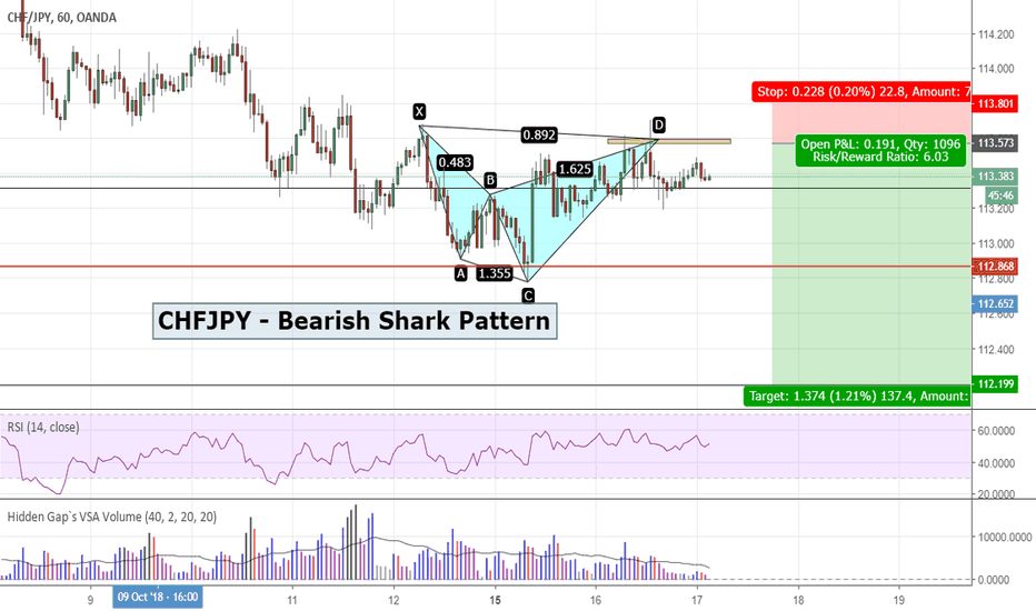 CHFJPY: CHFJPY - Bearish Shark Pattern