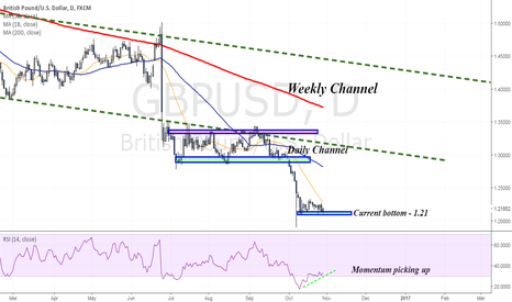 GBPUSD: BOE monetary policy and rate decision - Saving the Pound?