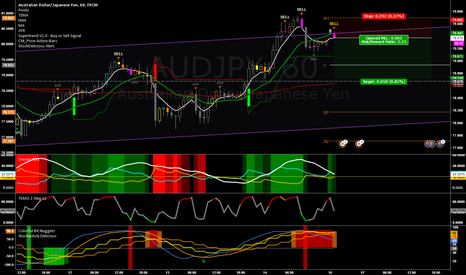 AUDJPY: Short to Mid Trend Channel