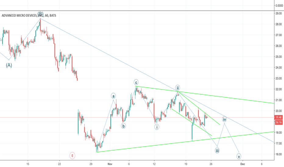 AMD: AMD completing C of ABC wave.