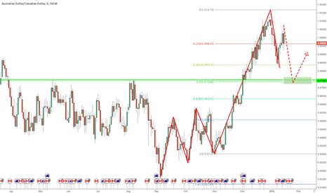 AUDCAD: AUDCAD long on support cluster