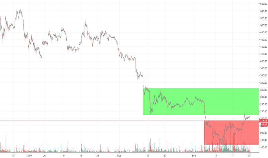 ETHUSD: ETH Triple Top Reversal - Watching for the support break at $230