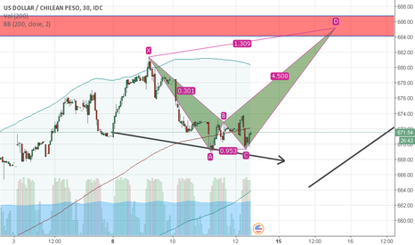 USDCLP: posible pattern forming