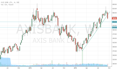 AXISBANK: AxisBank Short