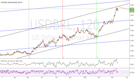 USDBRL: USDBRL time to sell?