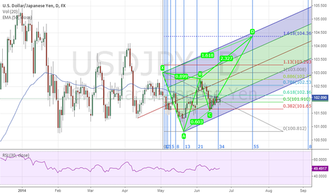 USDJPY: Potential Bearish Deep Crab