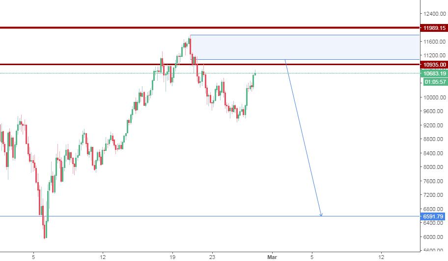 BTC/USD SHORT