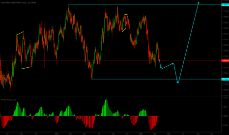 AUDCHF: *** Long term sell, Long term buy ***