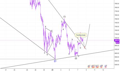 BTCUSD: Bitcoin底打ち後の値動き