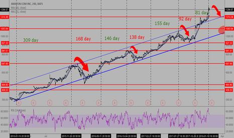 AMZN: AMZN price will drop...