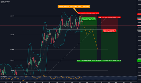 EURJPY: EURJPY Bollinger Band Spike and Multiple Rejections To The Top