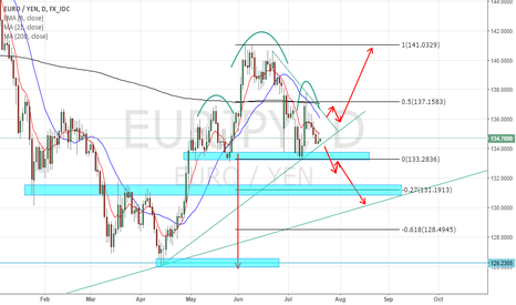 EURJPY: EURJPY POSSIBLE MOVES