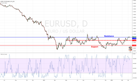 EURUSD: EUR/USD resistance reached at 1.1395