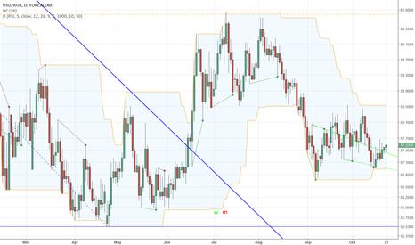 USDRUB: Attempt to Trade Higher