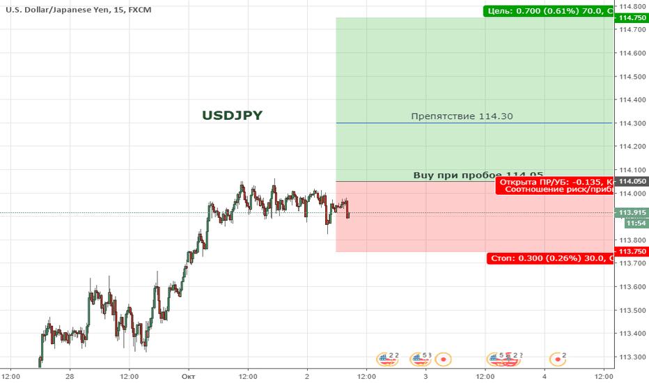 USDJPY: USDJPY. Цена находиться в восходящем  канале