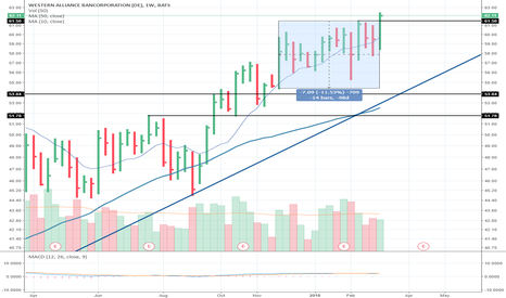 WAL: Breakout From Flat-base