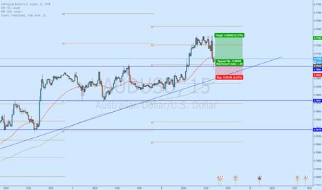 AUDUSD: Trend continuation trade - AUD/USD