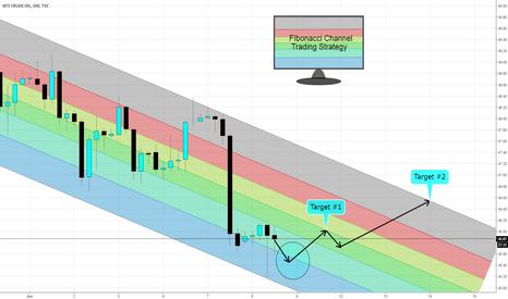 USOIL: USOIL: Potential Fibonacci Channel Pattern