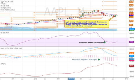 AAPL: AAPL Montly chart Divergency