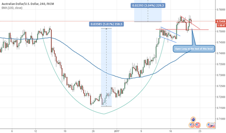 AUDUSD: AUD/USD A cup and handle pattern :)