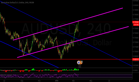 AUDUSD: Back in the channel