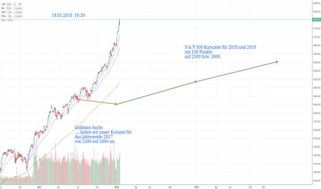 SPX: S&P 500 ... Goldman Sachs Kursziele ... zur Erinnerung ...