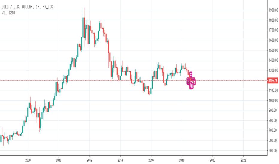 XAUUSD: 料想黄金将于下个月进行一个下跌