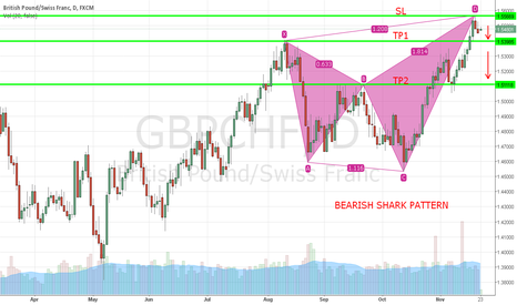 GBPCHF: GBP/CHF Bearish Shark Pattern