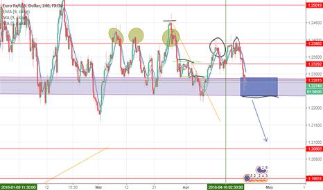 EURUSD: UER/USD @ 1.2070