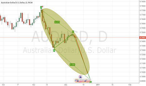 AUDUSD: nice waterfall inc..!!!