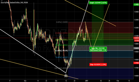 EURNZD: DOWN TO h4 we can see the possible Buy Entry