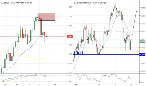 USDCAD: USD/CAD, H4 reakcja na Wsparcie