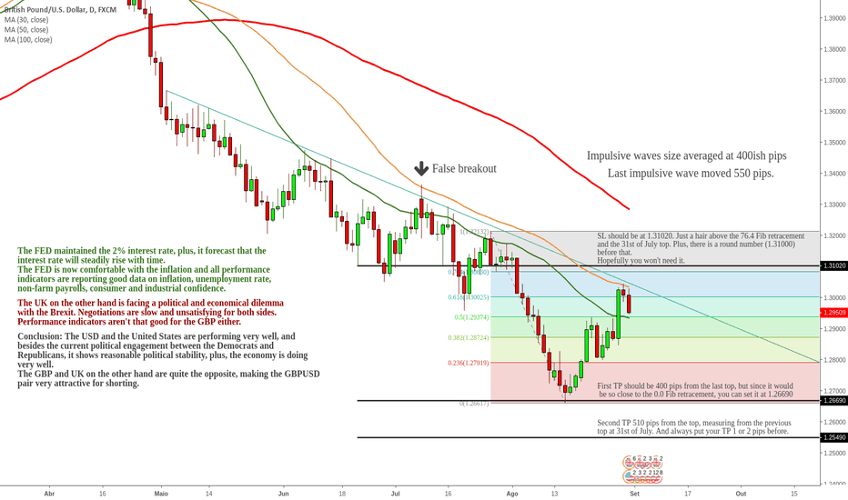 GBPUSD: Fundamentals and Technicals pointing down