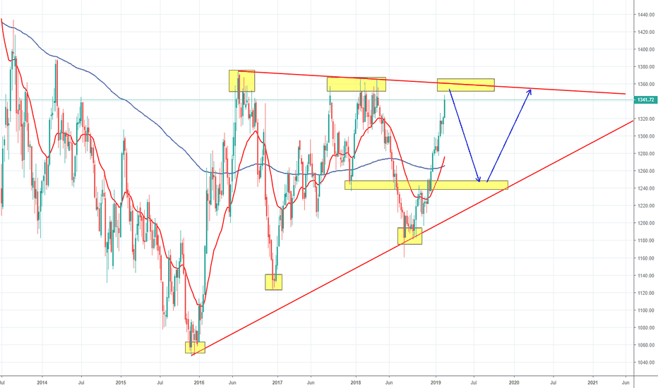 XAUUSD: Bears possibly setting up on gold