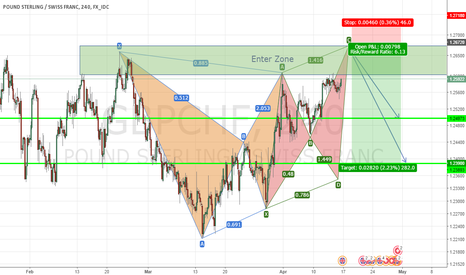 GBPCHF: Bears Support with Bat and Cypher