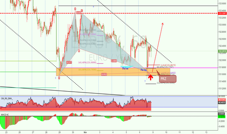 EURJPY: EURJPY simply trade by ratio confluence and price action
