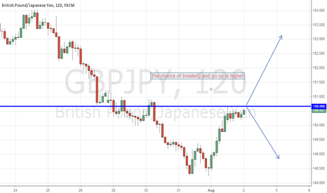GBPJPY: only possibility