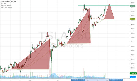 TSLA: 1 hour trend