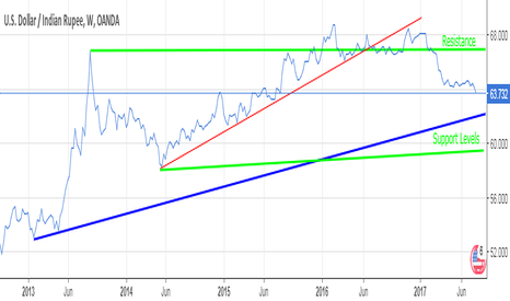 USDINR: Support and Resistance Levels in USD-INR