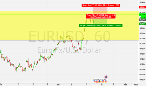 EURUSD: Important daily level